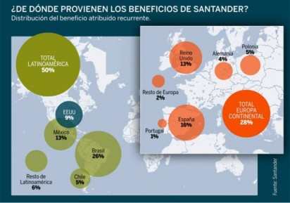 SANTANDER-BENEFICIOS